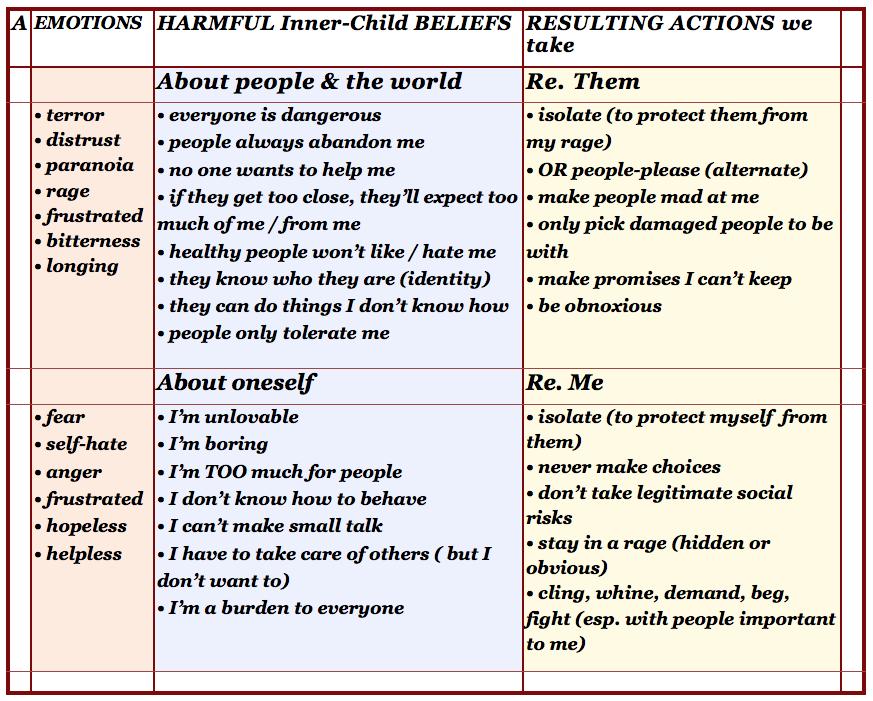Harmful Inner Child Beliefs recovery healing – Inner Child Worksheets