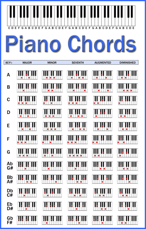Piano Chords Chart Piano Chords Chart Piano Chords Piano Music