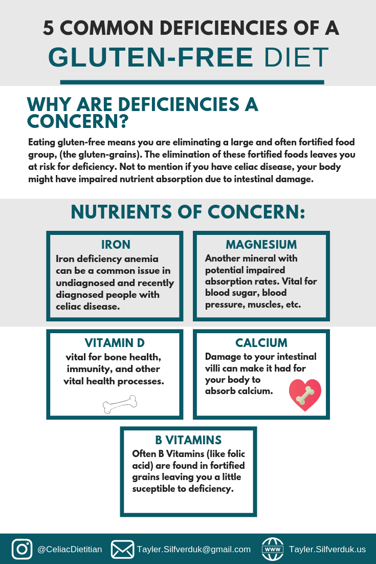 5 Common Gluten Free Diet Nutrient Deficiencies Tayler Silfverduk Gluten Free Diet Celiac Disease Diet Free Dieting