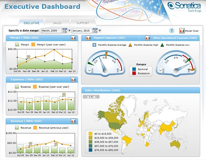 tableau dashboard with gradients, showing meters | Work ...