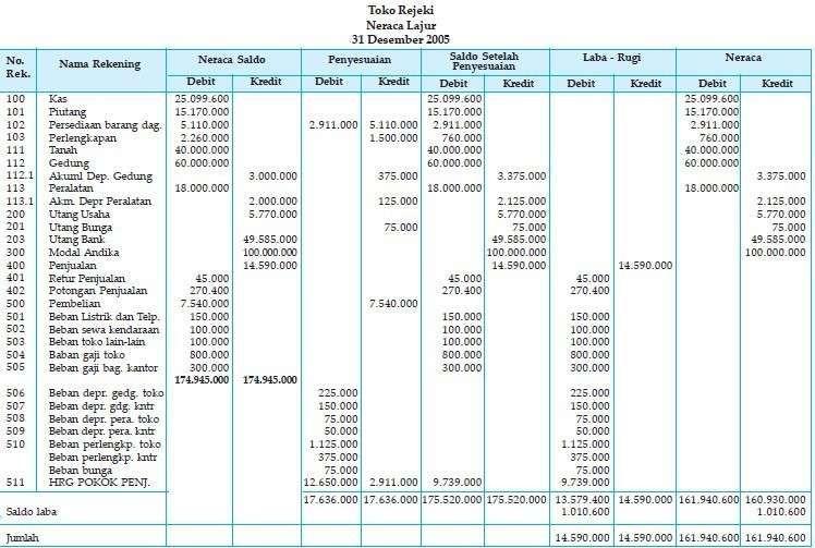 Neraca Lajur Kertas Kerja Perusahaan Dagang Laporan Keuangan Keuangan Pengusaha
