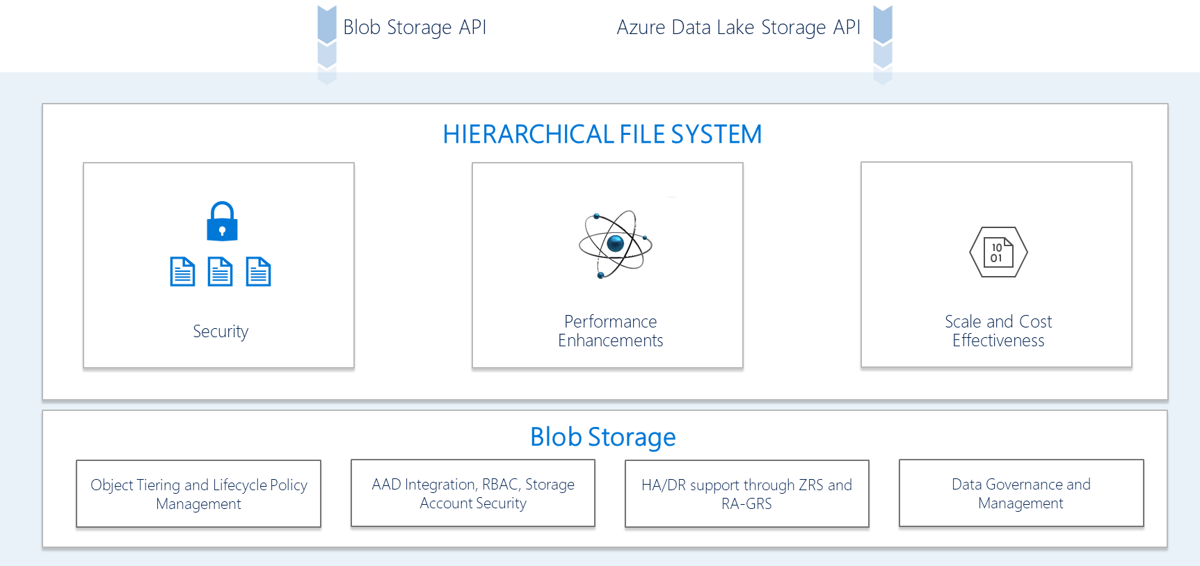 Microsoft Silo Busting 2 0multi Protocol Access For Azure Data Lake Storage Azure Cloud Data Data Structures Big Data Analytics