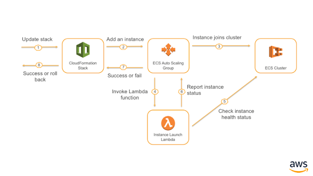 Automatically Update Instances In An Amazon Ecs Cluster Using The Ami Id Parameter Meaningful Names Cluster Parameter