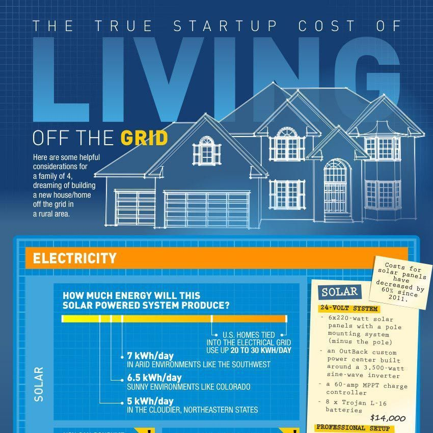 What S The True Start Up Cost Of Going Off The Grid Info Graphic Solar Panel Cost Start Up Grid