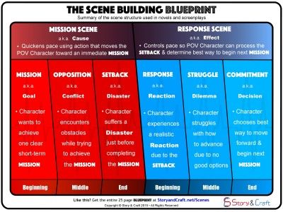 The scene building blueprint illustrates the scene structure used in the scene building blueprint illustrates the scene structure used in bestselling novels and screenplays malvernweather Image collections