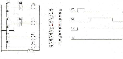 PLC programming priority control Ladder diagram Programming Plc