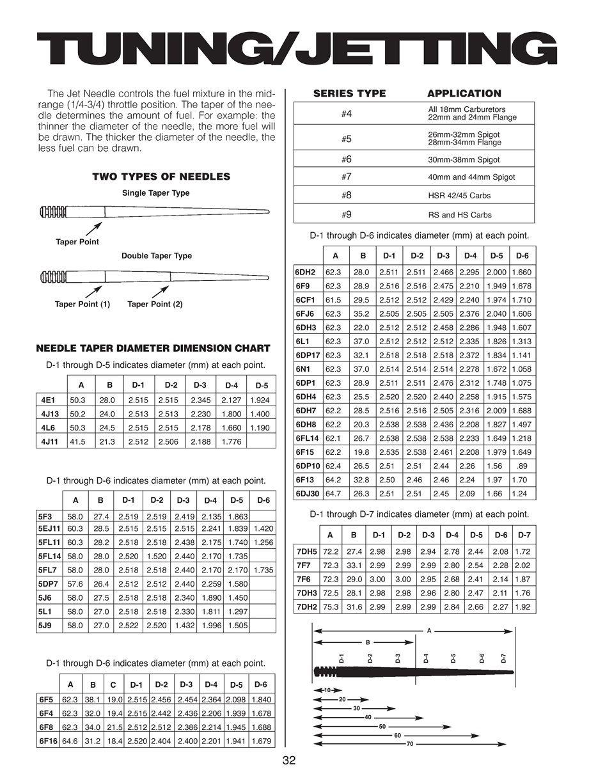 Image Result For Mikuni Jetting Chart Four Stroke Bobber