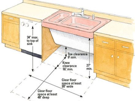 Ada Lavatory Knee Space kitchen sink height ada | butler's pantry | pinterest | sinks