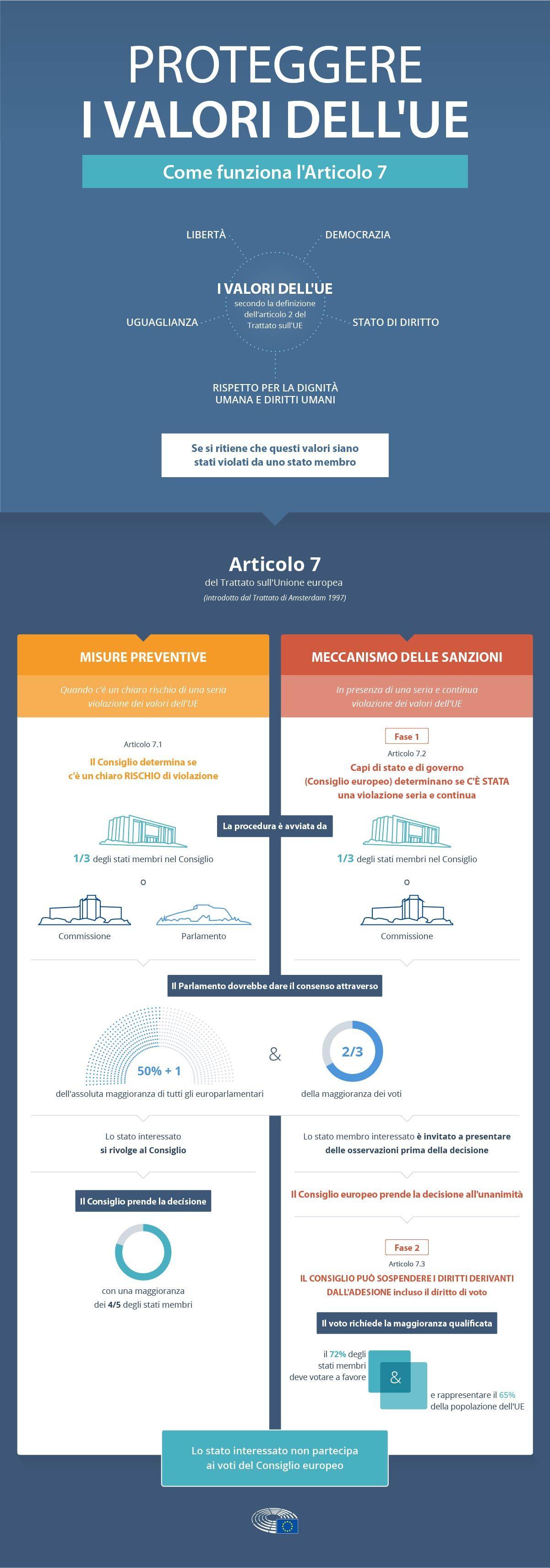 L Articolo 7 Il Rispetto Dello Stato Di Diritto Negli Stati Membri