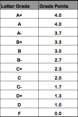 College GPA Table | Study ideas and tips | Pinterest | College ...