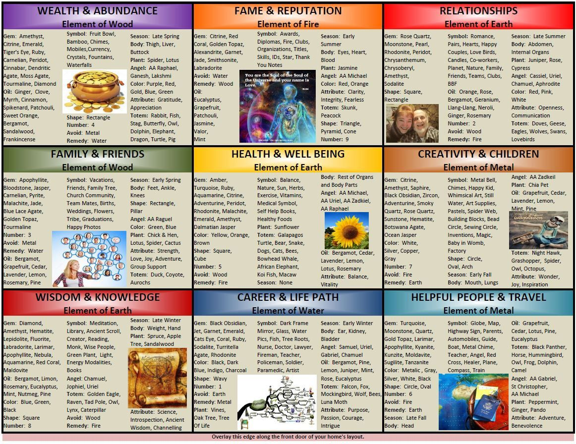 Feng Shui Bagua Vision Board Feng Shui Vision Board By Customizedmojo On Etsy Charts In