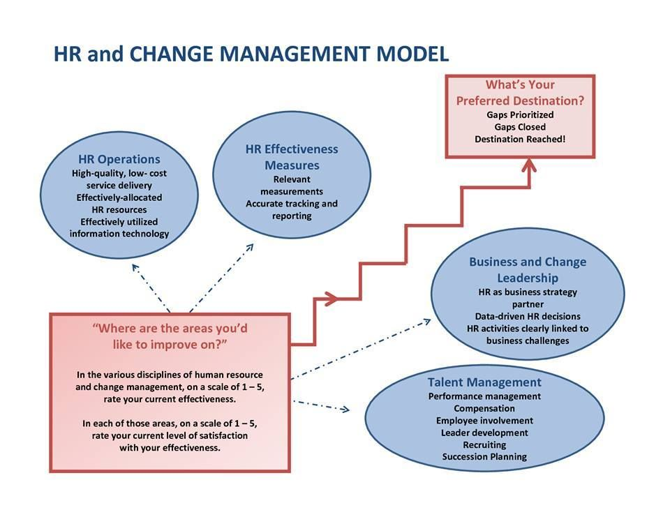 Change Management  Hr  Business Partner    Change