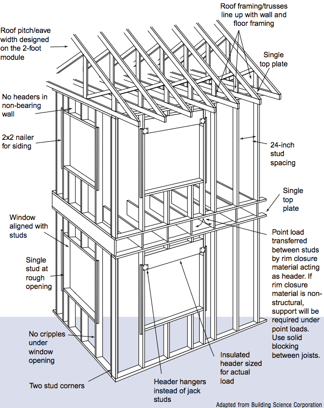 Advanced Framing Do S And Don T Bothers Wood Frame Construction Framing Construction Home Construction