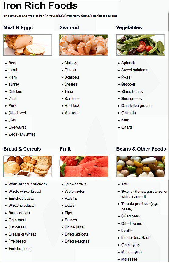 IRON RICH FOODS — Food has 2 types of iron; heme iron