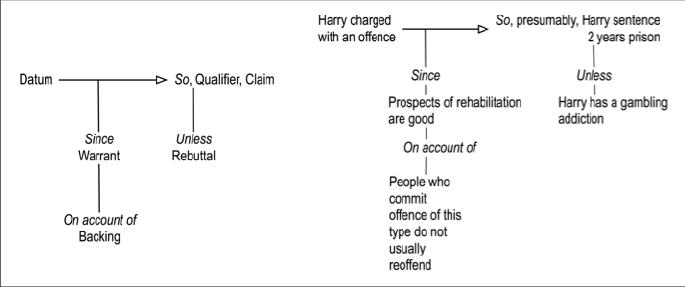 Toulmin Model Of Argumentation Argumentative Writing Argument Essay Topic Example