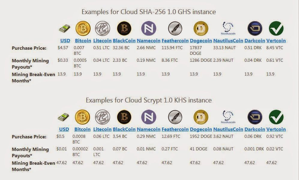 google cloud instances to mine cryptocurrency