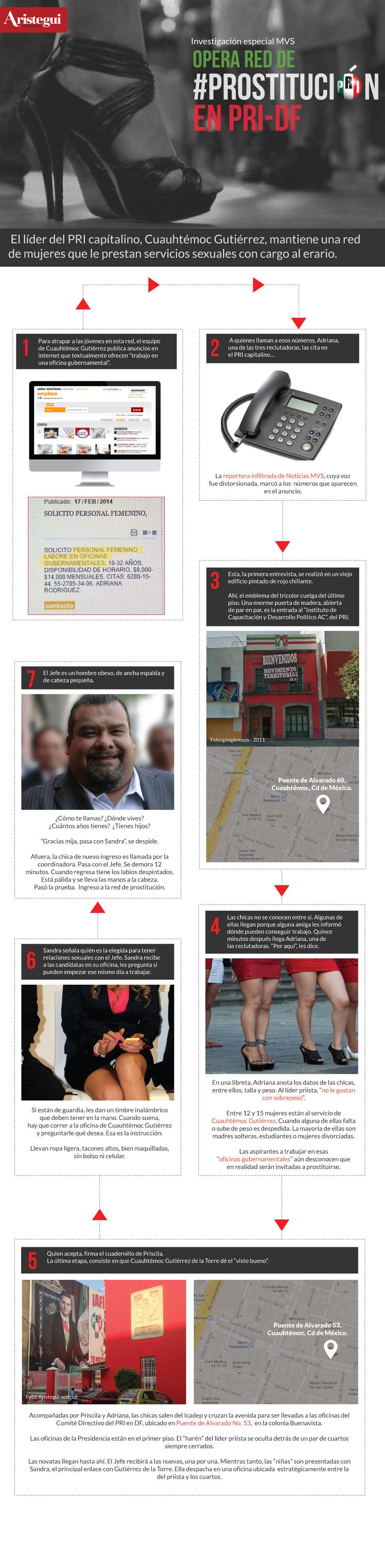 Infografía de red de prostitución del #PRI