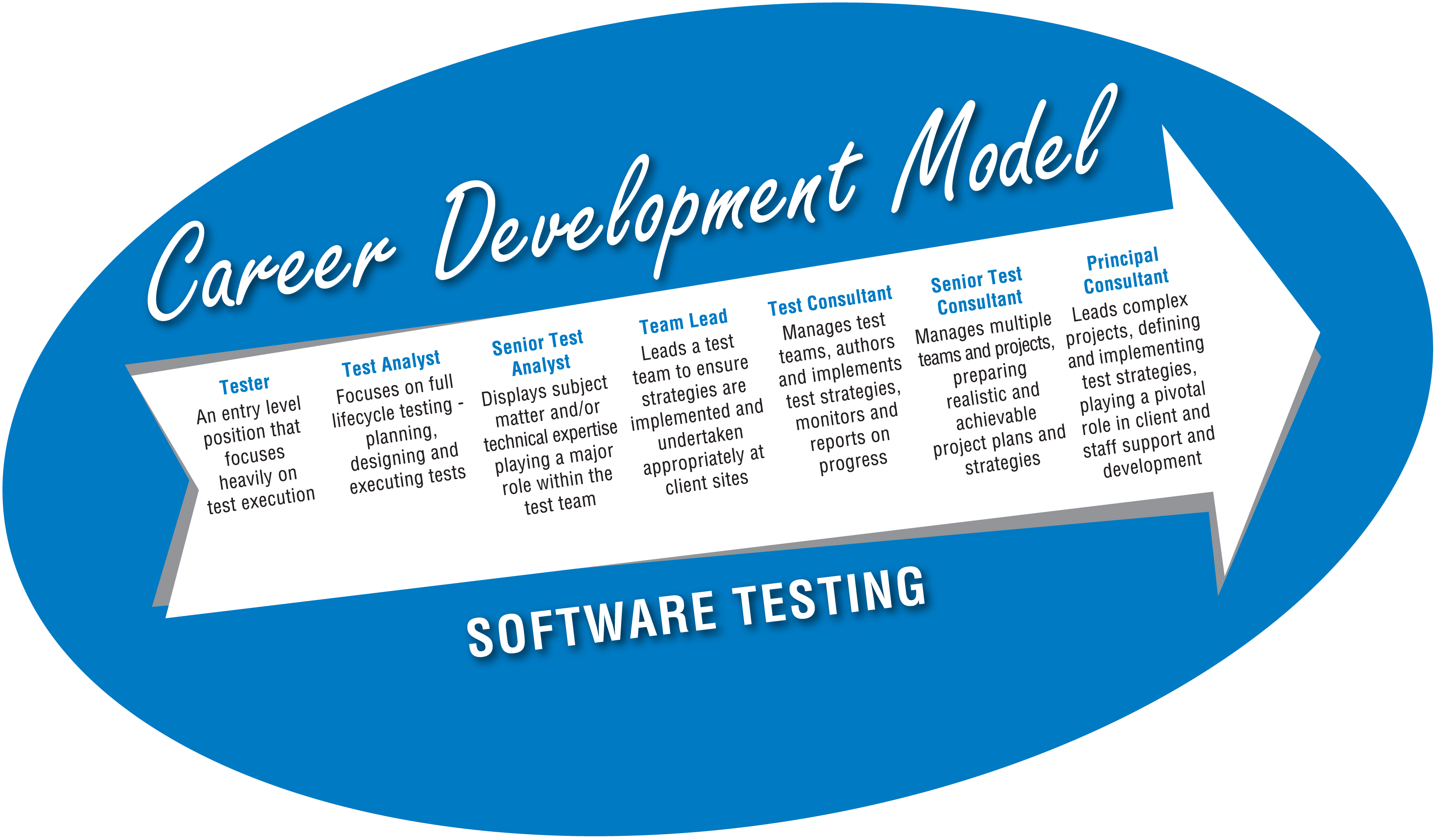 planit career development model career path for testers career career development