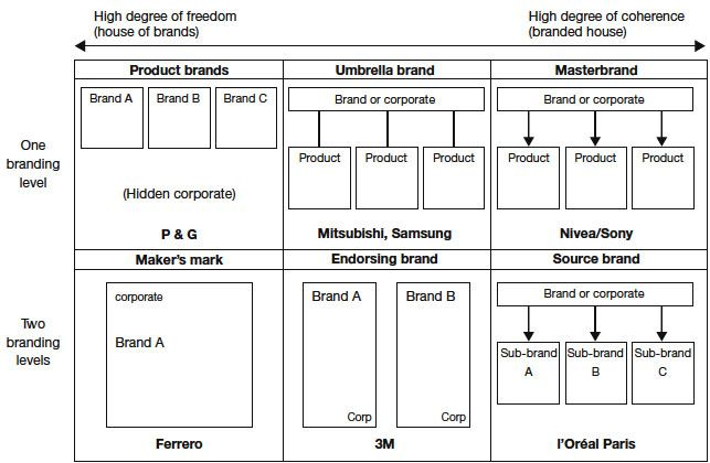 Brand Architecture Strategic Brand Management Tutorial - Brand architecture models