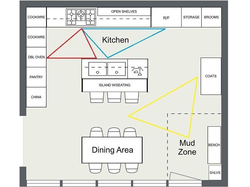 7 kitchen layout ideas that work kitchen layout plans best kitchen layout kitchen floor plans on organizing kitchen cabinets zones id=89444