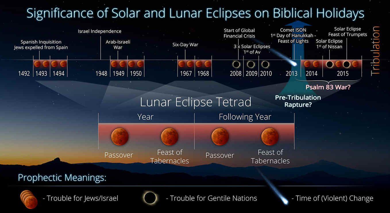 march 1 solar eclipse horoscope