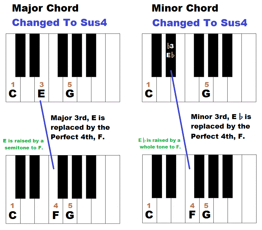 Magnificent Sus Chord Piano Model Beginner Guitar Piano Chords