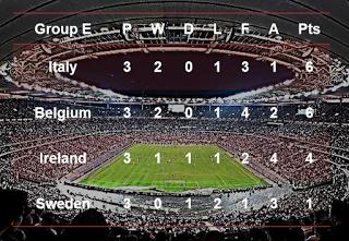 Café y Fútbol: Group E Euro France 2016