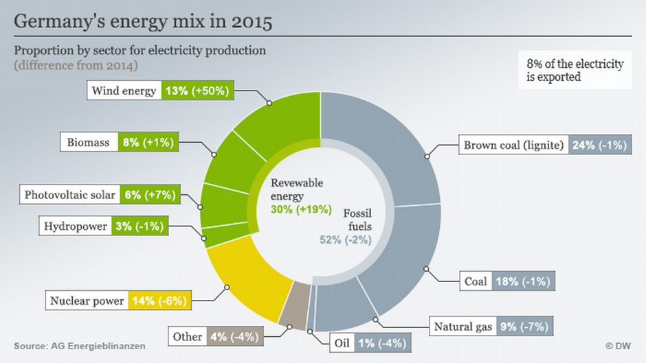 Germany Electricity Sources