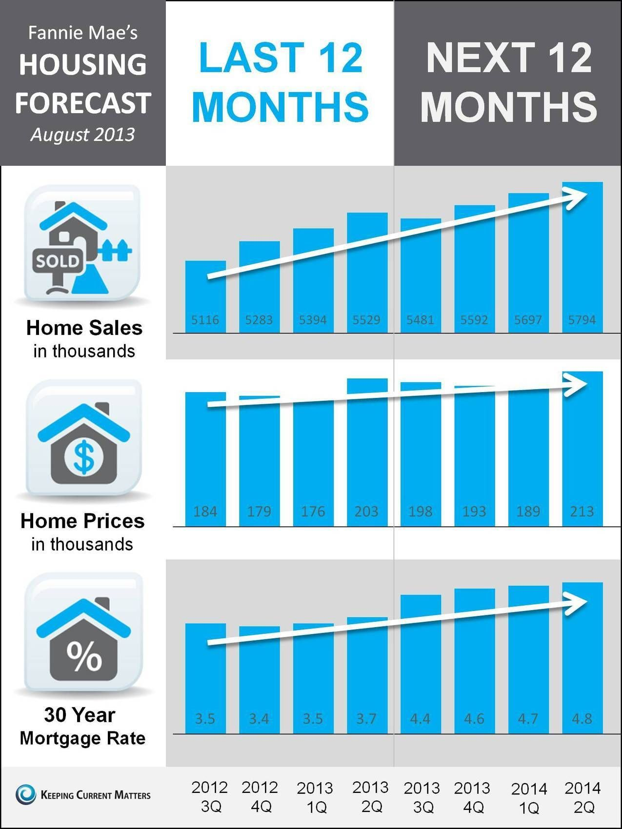 Housing Data Past Future Infographic Real Estate Trends