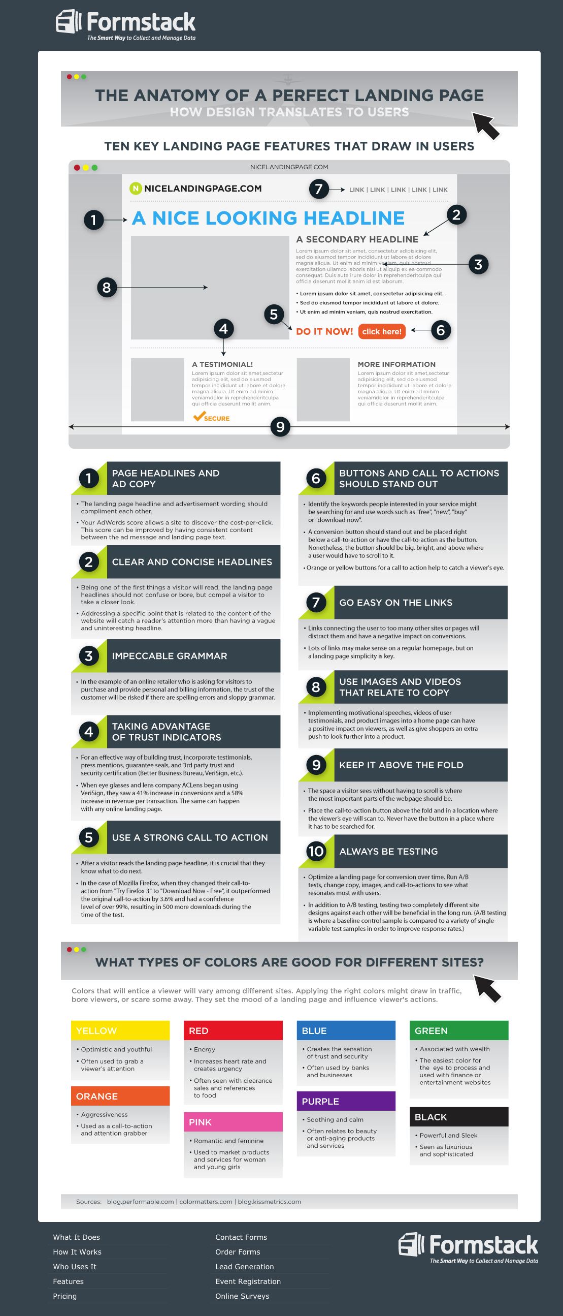 The Anatomy of a Perfect Landing Page. | Content Marketing, Inbound ...