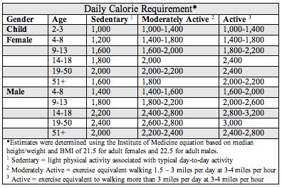 Usda Calorie Chart | Nutrimentum - Nutrition Guide: Calories ...