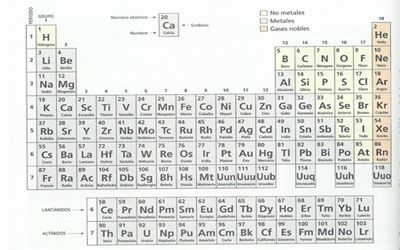 Ver tabla periodica con nombres images periodic table and sample tabla peridica las vocales pinterest los vocales tabla y tabla peridica flavorsomefo images urtaz Choice Image