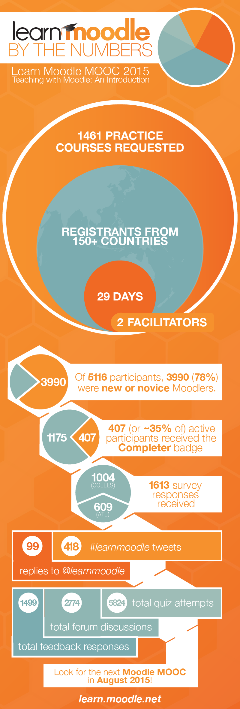 Learn Moodle By the Numbers [Infographic] Elearning