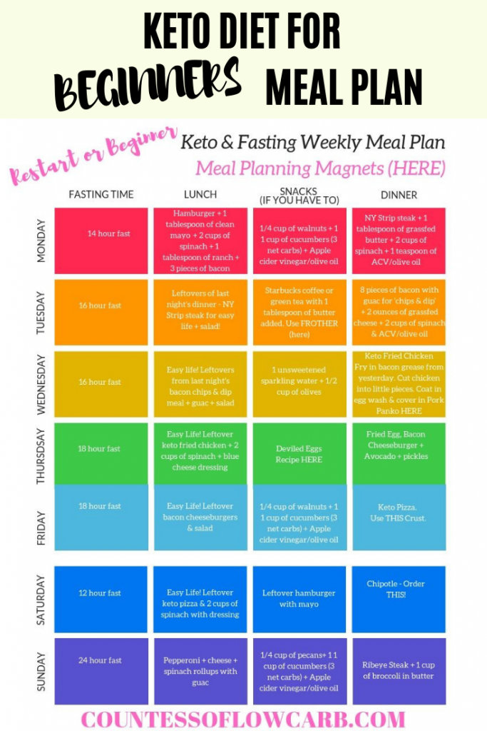 Keto Recipes For Beginners. Keto for beginners meal plan of keto approved foods….