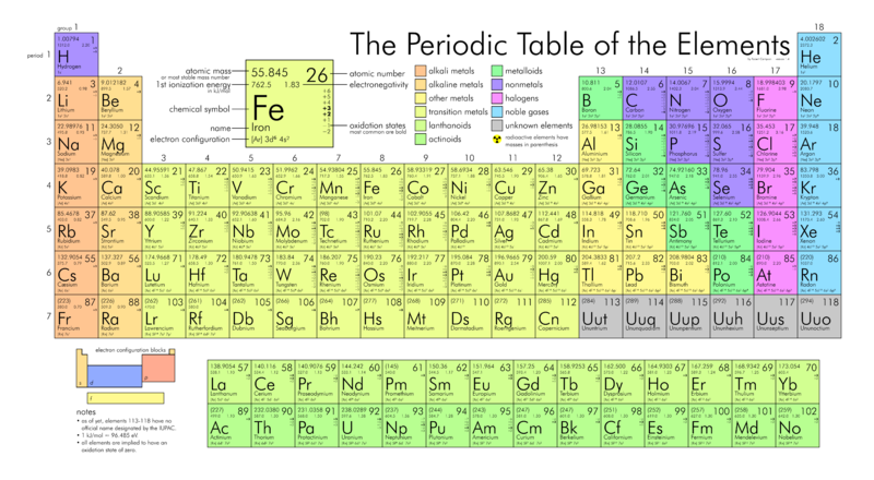 it may soon get an official name and join its buddies at the periodic table - Periodic Table Timeline