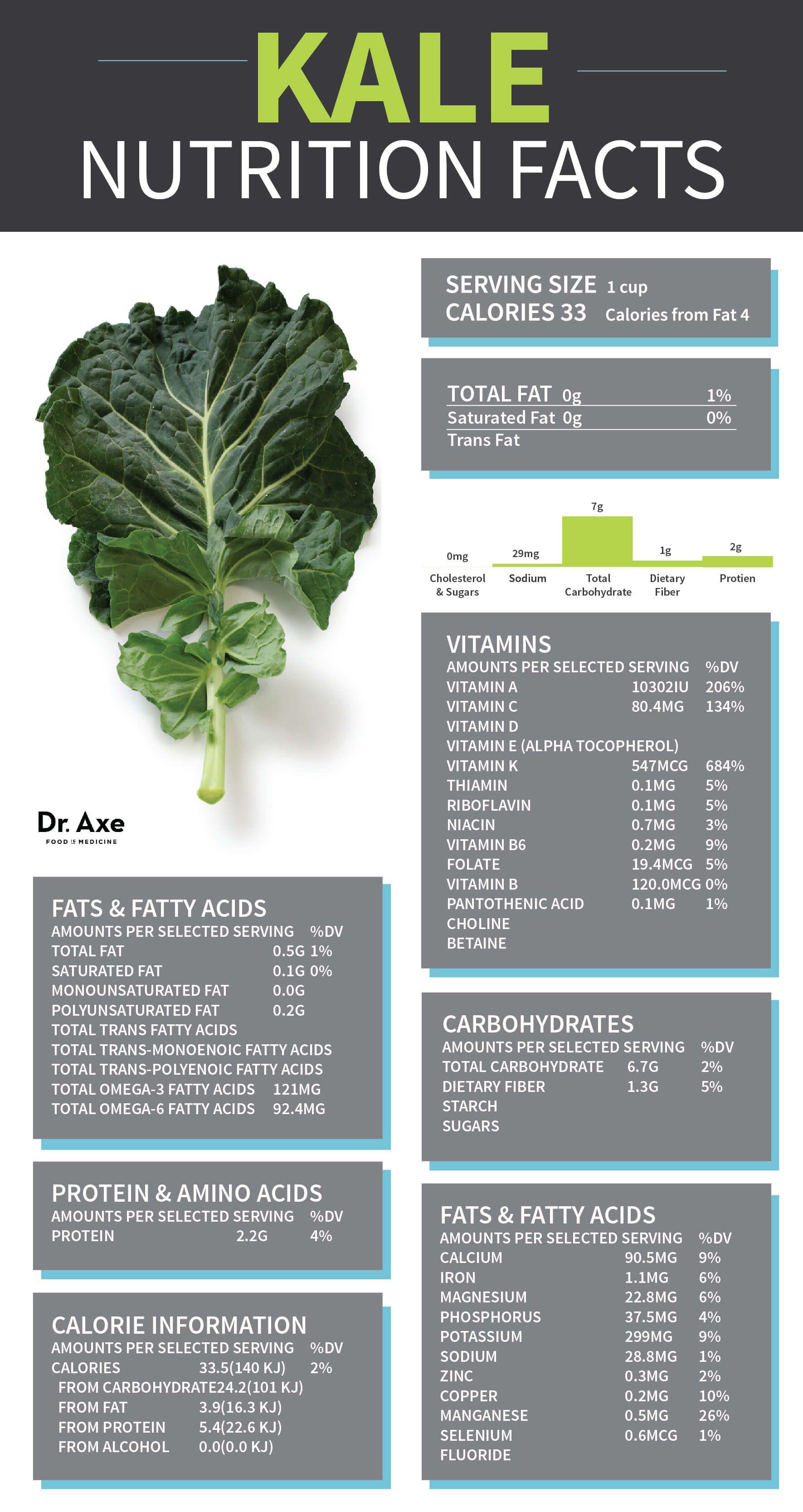 Health properties of kale