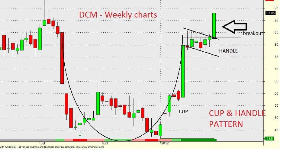 Cup Handle Pattern Stock Dcm