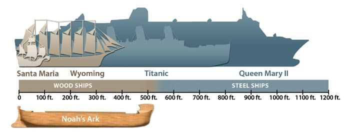 For Anyone With Titanic Buffs Around Cool Stuff Pinterest - Titanic size compared to modern cruise ships