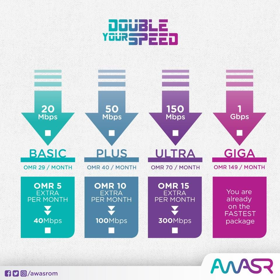 Fibre Optic Broadband Residential Packages by Amin Saeed