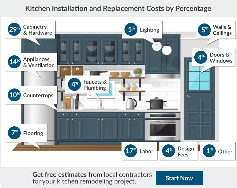how much does it cost to remodel a kitchen for the home