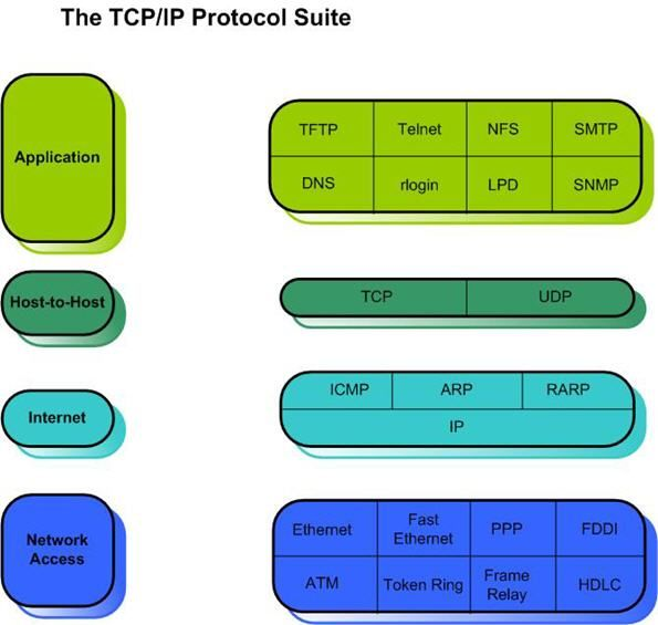Image Result For Defense In Depth Security Architecture Model Networking Basics Osi Model Networking