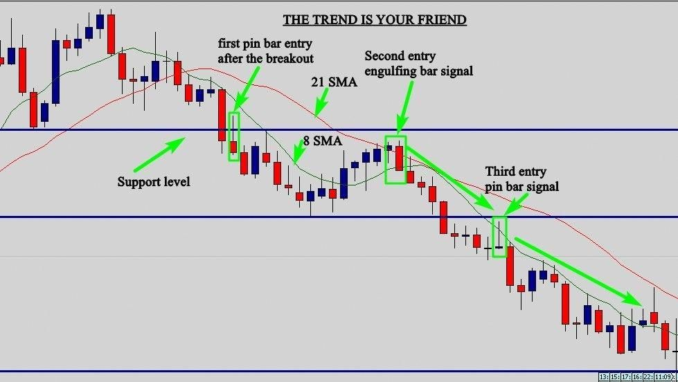 Learn To Trade Forex Trading Strategies Forex Strategy Trading