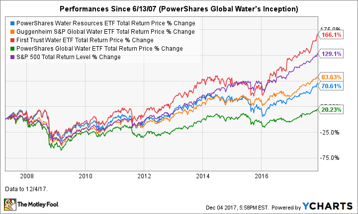 Like Water Stocks Here S A Look At Water Etfs The Motley Fool Water Facts Water The Motley Fool