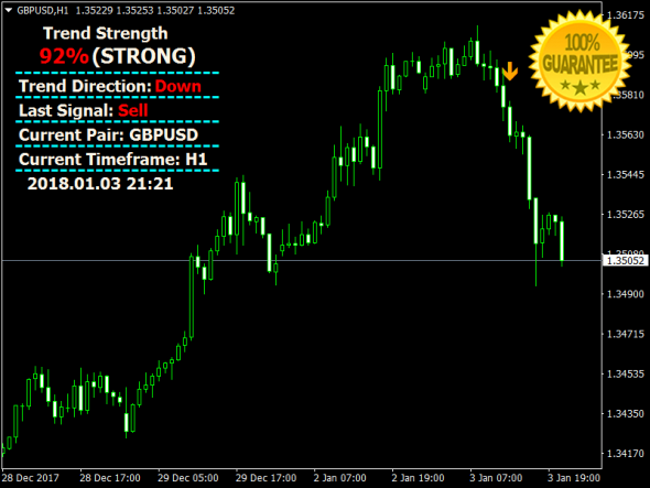 Download Beast Profit Signals Forex No Repaint Indicator For Mt4