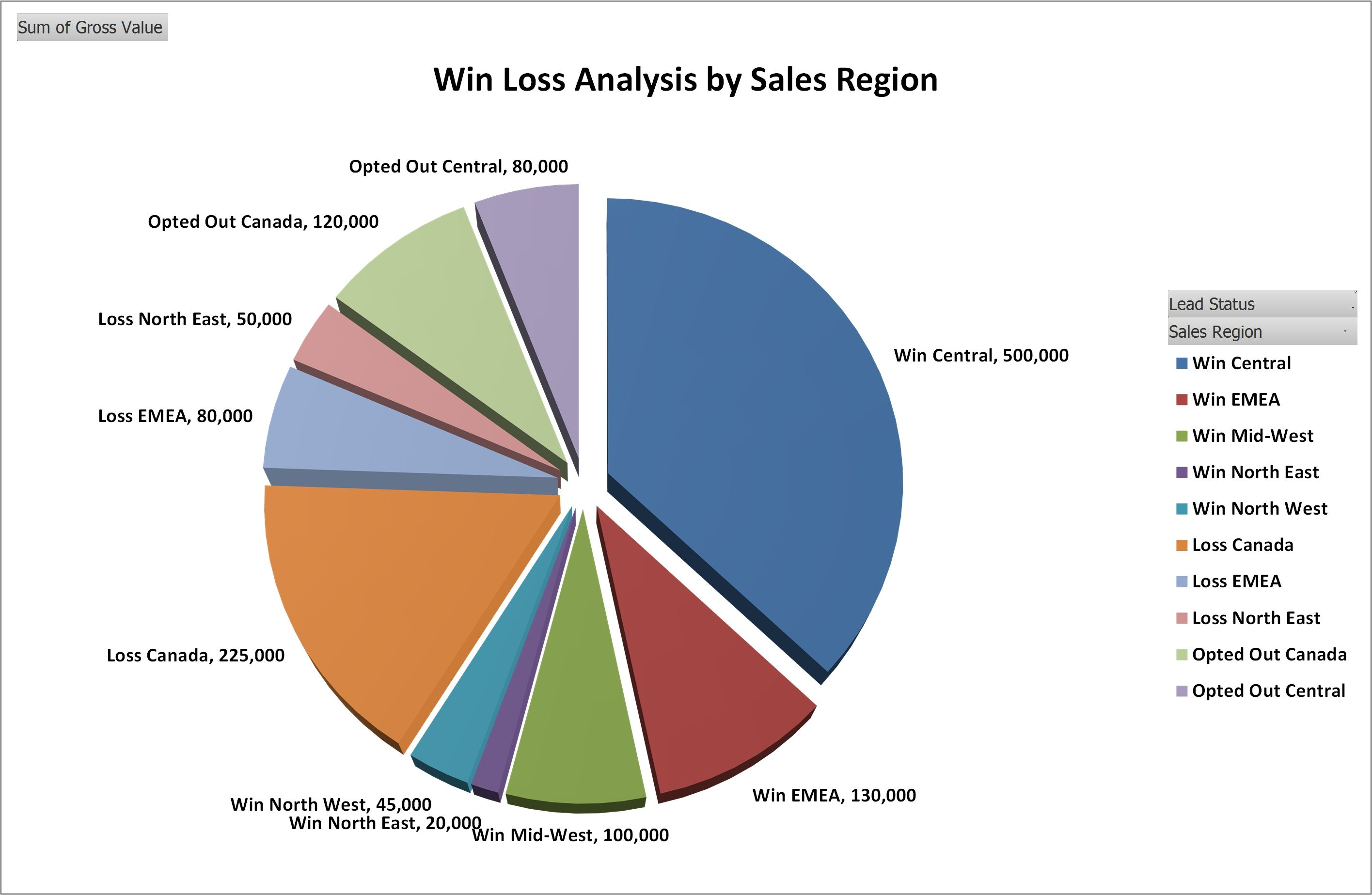 Win Loss Analysis By Sales Region HttpWwwBusinesstoolsstore