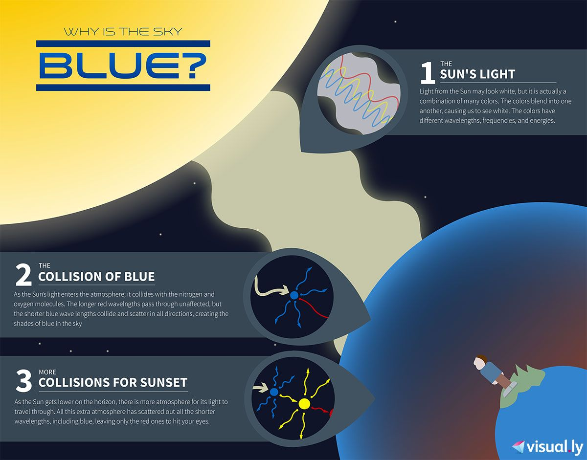 why is the sky blue charts graphs infographics pinterest