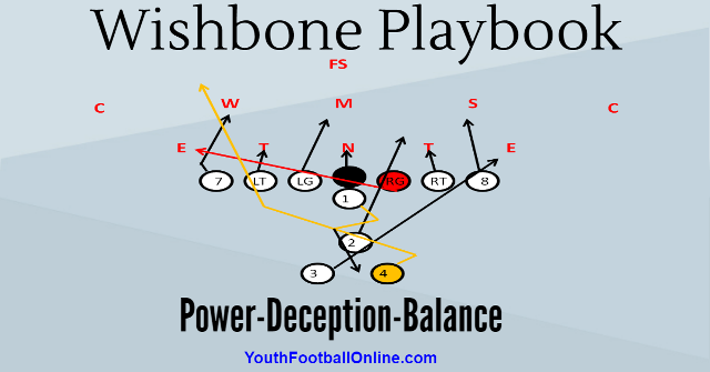 Wishbone Offense Playbook For Youth Football Youth Football