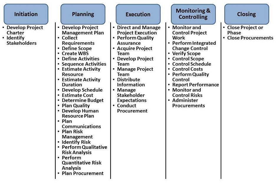 Image Result For Pmp Project Life Cycle Project Management Tools Project Management Templates Project Charter