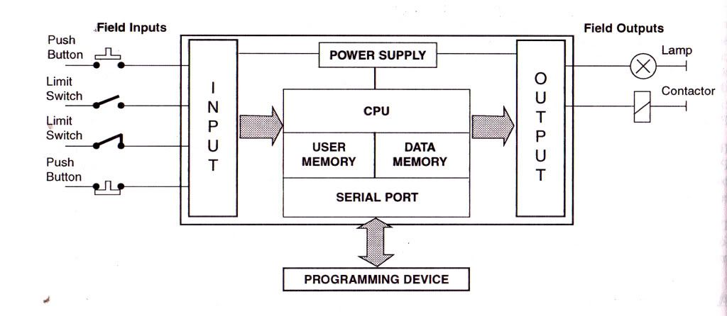 block diagram of plc plc programming block diagram