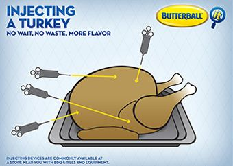 Photo of How to Inject Flavor into a Turkey | Butterball®